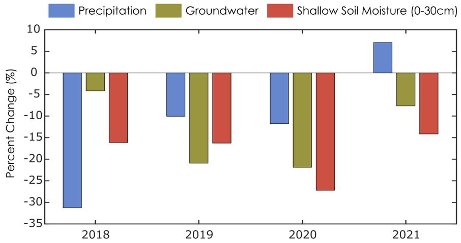 Figure precipitation, groundwater and shallow soil moisture